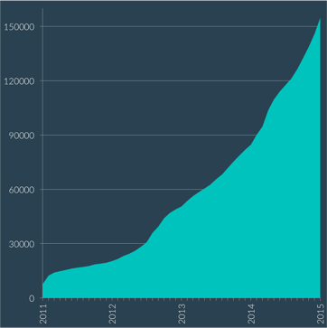 WordDive user growth rate