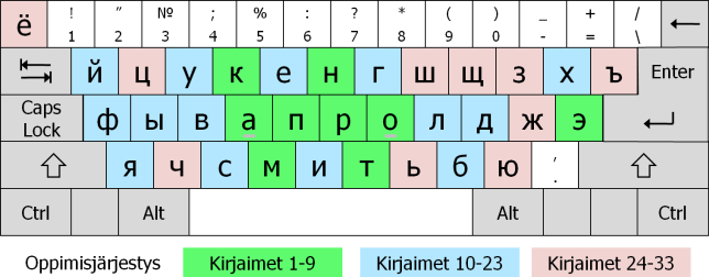 how to change keyboard to russian