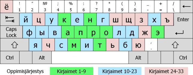 Venäjänkieliset Aakkoset